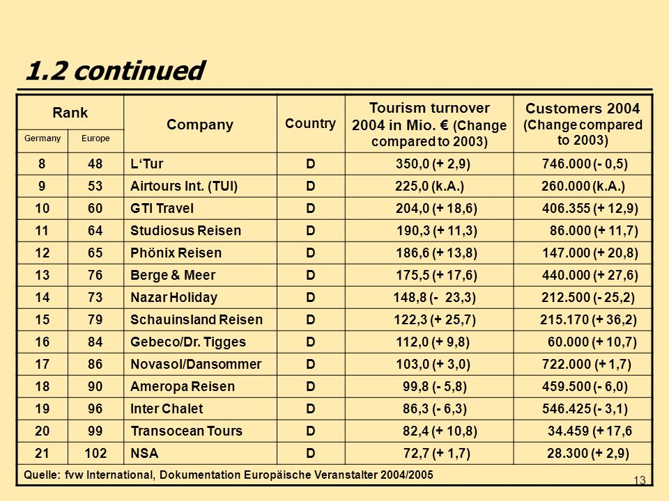 13 1.2 continued Rank Company Country Tourism turnover 2004 in Mio. (Change compared to 2003) Customers 2004 (Change compared to 2003) GermanyEurope 8