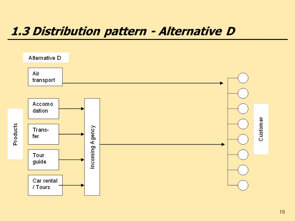 19 1.3 Distribution pattern - Alternative D
