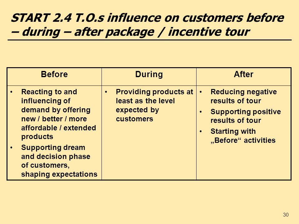30 START 2.4 T.O.s influence on customers before – during – after package / incentive tour BeforeDuringAfter Reacting to and influencing of demand by