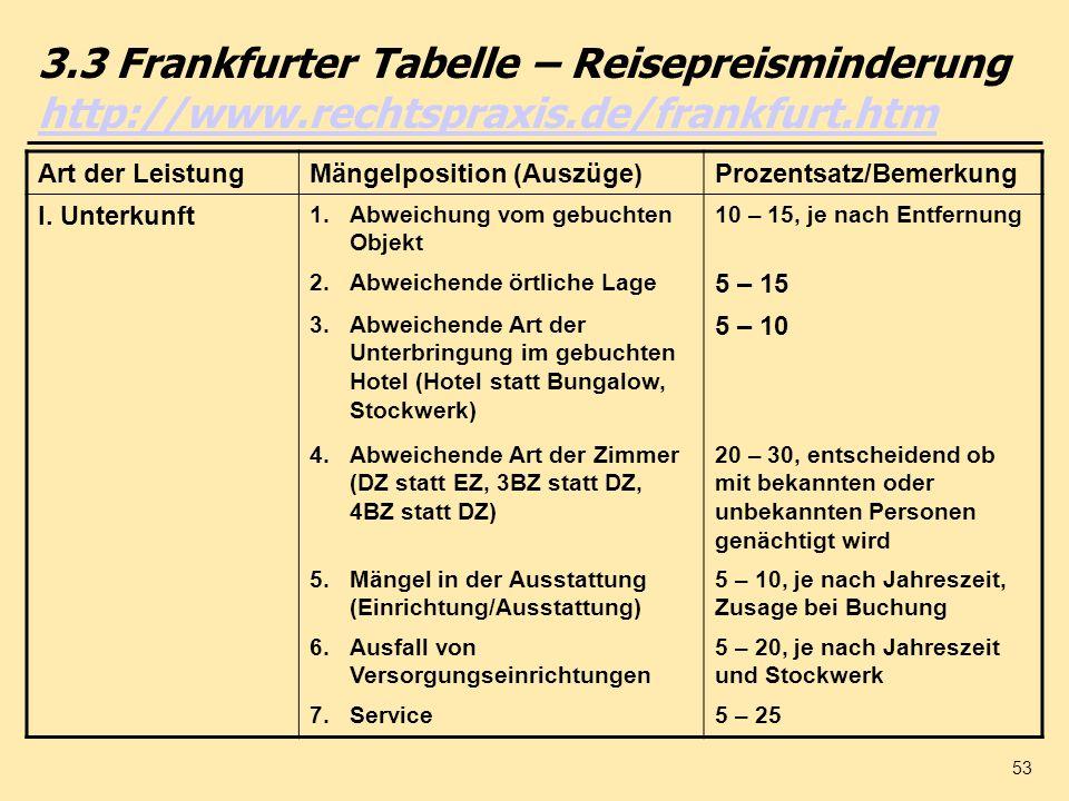 53 3.3 Frankfurter Tabelle – Reisepreisminderung http://www.rechtspraxis.de/frankfurt.htm http://www.rechtspraxis.de/frankfurt.htm Art der LeistungMän