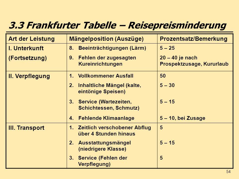 54 Art der LeistungMängelposition (Auszüge)Prozentsatz/Bemerkung I. Unterkunft 8.Beeinträchtigungen (Lärm)5 – 25 (Fortsetzung) 9.Fehlen der zugesagten