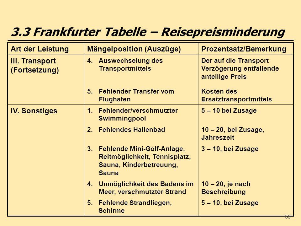 55 Art der LeistungMängelposition (Auszüge)Prozentsatz/Bemerkung III. Transport (Fortsetzung) 4.Auswechselung des Transportmittels Der auf die Transpo