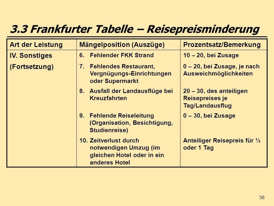 56 3.3 Frankfurter Tabelle – Reisepreisminderung Art der LeistungMängelposition (Auszüge)Prozentsatz/Bemerkung IV. Sonstiges 6.Fehlender FKK Strand10