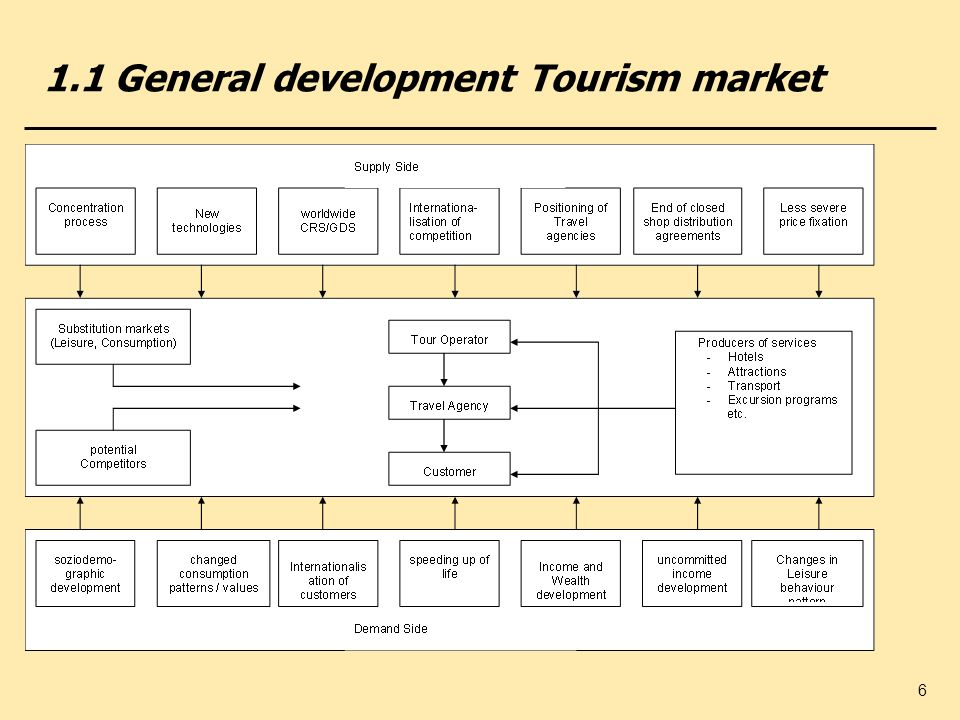6 1.1 General development Tourism market