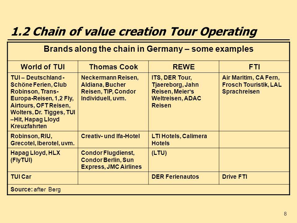 9 1.2 Chain of value creation Tour Operating Continued World of TUIThomas CookREWEFTI TUI Leisure Travel (Hapag Lloyd, FIRST, Discount Travel), TQ3 TC Reisebüros, NVAG, Karstadt/Quelle Reisebüros, LCR- Betriebsgesellschaft, Hertie-Reisebüros, Havas Voyages Vacances DER Reisebüros, DERPart, Atlas Reisebüro TVG mit den Vertriebseinheiten: FTI Ferienwelt, 5 vor Flug, Flugbörse, FTI Ferien Profi TUI Suisse (Vögele, Imholz, Kuoni), TUI Service AG CH, TUI Int.