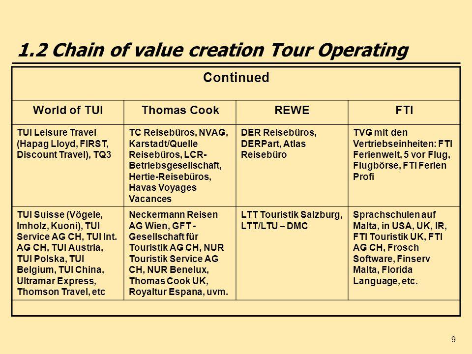 10 1.2 Europes biggest tourism companies (2004/05) Turnover in billion Euros TUI 13,1 Thomas Cook 7,5 My Travel 4,8 REWE Touristik 4,6 First Choice 3,5 Kuoni 2,3 Group Iberostar (estimate) 2,3 Club Med 1,6 Alltours 1,3 Hotelplan 1,2 Source: fvw International, Sonder-Dokumentation, Europäische Veranstalter 2004/2005