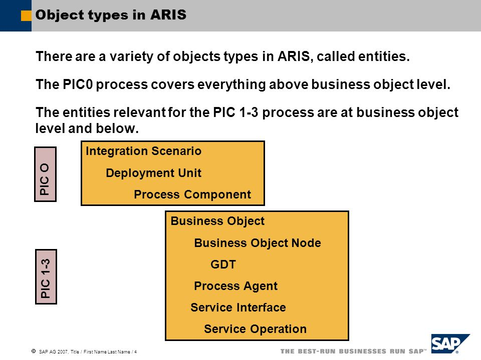 SAP AG 2007, Title / First Name Last Name / 4 Object types in ARIS There are a variety of objects types in ARIS, called entities. The PIC0 process cov
