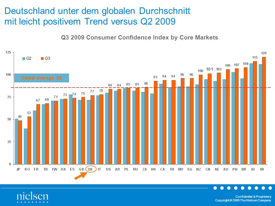 Confidential & Proprietary Copyright © 2009 The Nielsen Company Global steigt Consumer Confidence Index um 4 Punkte Stärkstes Plus in China mit 6 Punkten Deutschland ebenfalls im Plus (aber Befragungszeitpunkt knapp nach Bundestagswahl!)