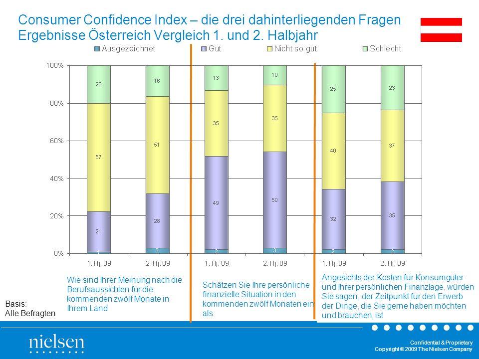 Confidential & Proprietary Copyright © 2009 The Nielsen Company Basis: Alle Befragten Wie sind Ihrer Meinung nach die Berufsaussichten für die kommend