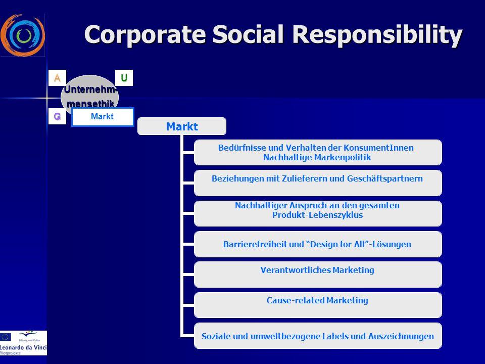 Markt Bedürfnisse und Verhalten der KonsumentInnen Nachhaltige Markenpolitik Beziehungen mit Zulieferern und Geschäftspartnern Nachhaltiger Anspruch a