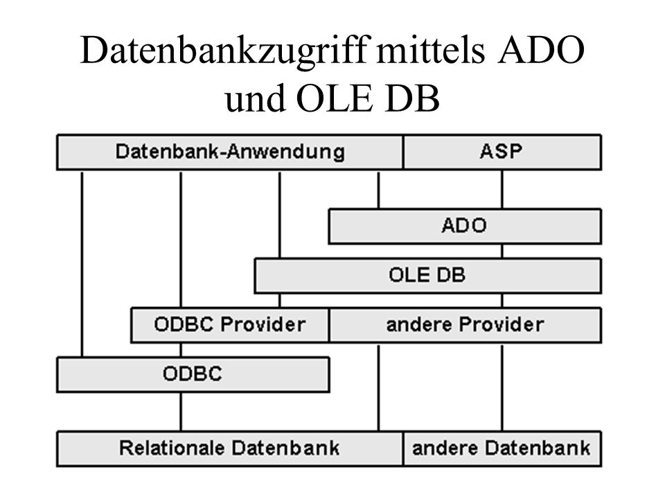 ADO-Bibliothek (Version 2.0)