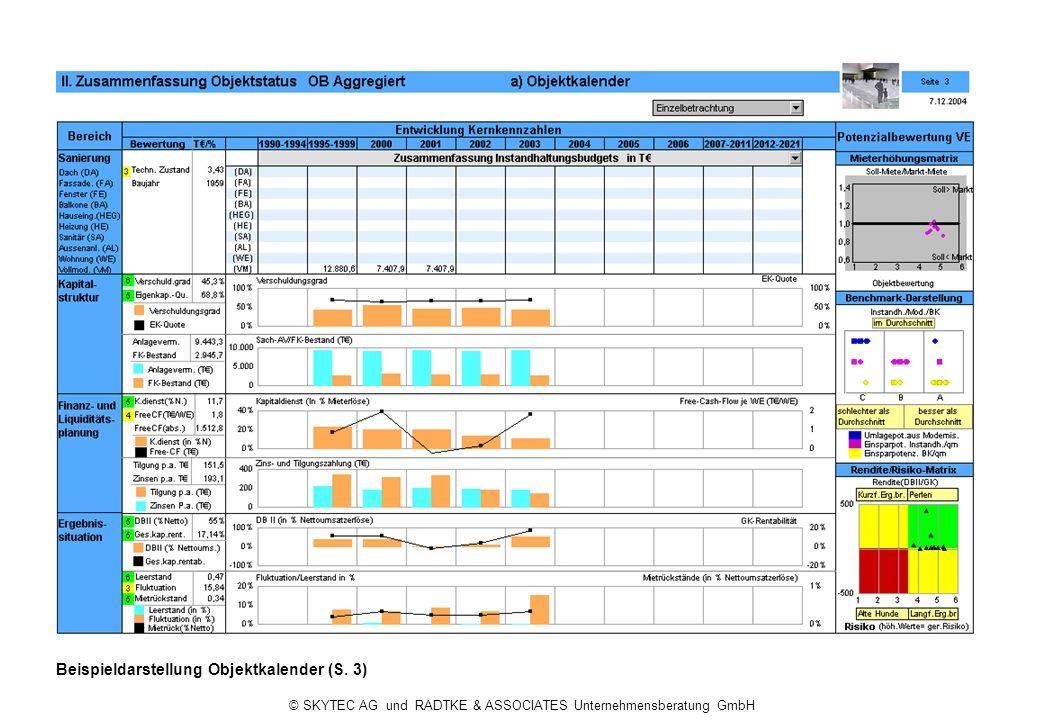 © SKYTEC AG und RADTKE & ASSOCIATES Unternehmensberatung GmbH Beispieldarstellung Objektkalender (S.