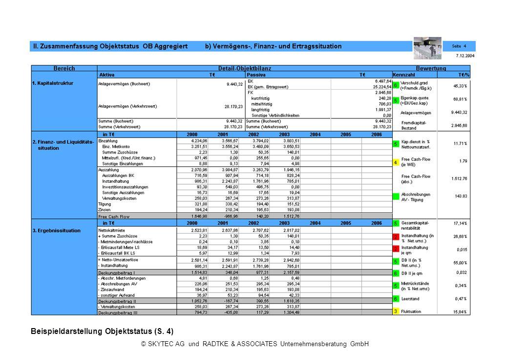© SKYTEC AG und RADTKE & ASSOCIATES Unternehmensberatung GmbH Beispieldarstellung Objektstatus (S. 4)