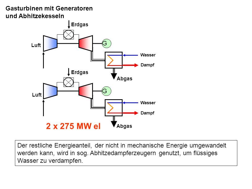 Erdgas Luft Abgas Wasser Dampfturbine mit Generator Dampf G G 2 x 275 MW el 326 MW el Erdgas Luft Abgas G Gasturbinen mit Generatoren und Abhitzekesseln Der so erzeugte Dampf wird in einer Dampfturbine entspannt.