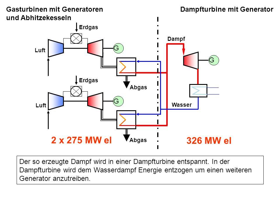 Erdgas Luft Abgas Wasser Dampfturbine mit Generator und Kühlturm Dampf G G 2 x 275 MW el 326 MW el Erdgas Luft Abgas G Gasturbinen mit Generatoren und Abhitzekesseln Der nicht in der Dampfturbine nutzbare Energieanteil des Wasserdampfes wird über einen Kühlturm abgeführt.