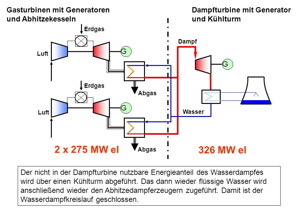 Erdgas Luft Abgas Wasser Dampfturbine mit Generator und Kühlturm Dampf G G 2 x 275 MW el 326 MW el Erdgas Luft Abgas G Gasturbinen mit Generatoren und