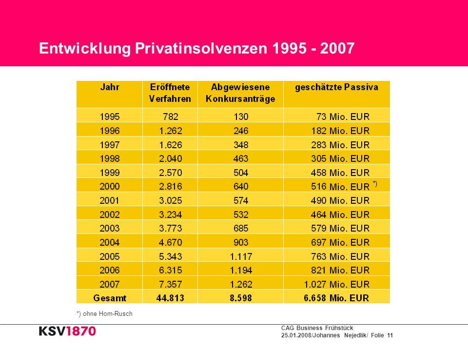 CAG Business Frühstück 25.01.2008/Johannes Nejedlik/ Folie 11 Entwicklung Privatinsolvenzen 1995 - 2007 *) ohne Hom-Rusch