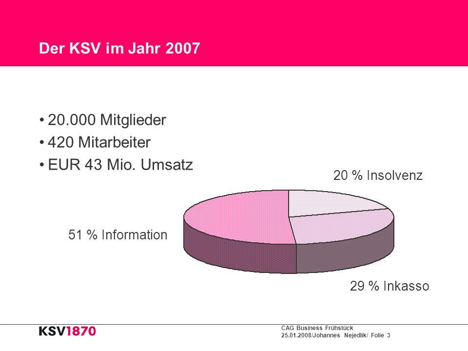 CAG Business Frühstück 25.01.2008/Johannes Nejedlik/ Folie 3 Der KSV im Jahr 2007 20.000 Mitglieder 420 Mitarbeiter EUR 43 Mio. Umsatz 29 % Inkasso 20