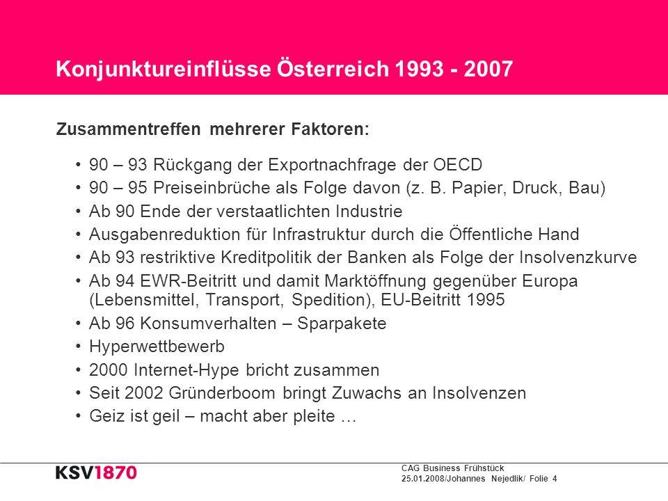 CAG Business Frühstück 25.01.2008/Johannes Nejedlik/ Folie 4 Konjunktureinflüsse Österreich 1993 - 2007 Zusammentreffen mehrerer Faktoren: 90 – 93 Rüc
