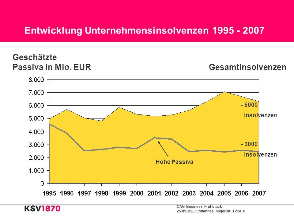 CAG Business Frühstück 25.01.2008/Johannes Nejedlik/ Folie 6 Entwicklung Unternehmensinsolvenzen 1995 - 2007 - 3000 Insolvenzen - 6000 Insolvenzen Höh