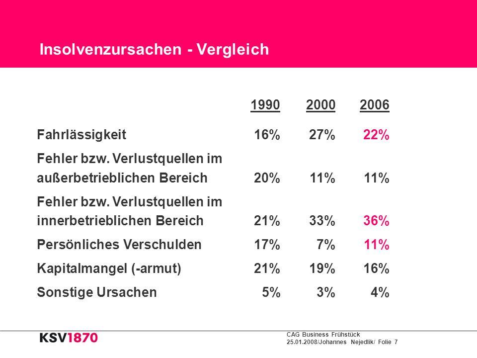 CAG Business Frühstück 25.01.2008/Johannes Nejedlik/ Folie 7 Insolvenzursachen - Vergleich 1990 20002006 Fahrlässigkeit16%27%22% Fehler bzw. Verlustqu