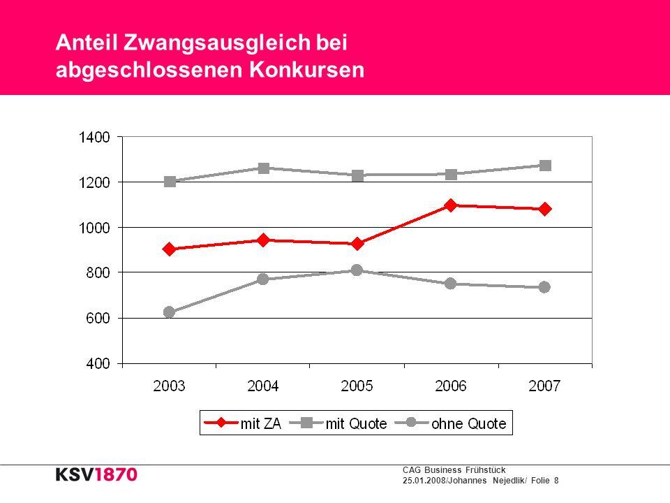 CAG Business Frühstück 25.01.2008/Johannes Nejedlik/ Folie 8 Anteil Zwangsausgleich bei abgeschlossenen Konkursen