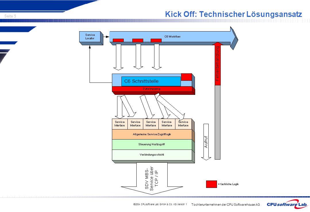 Tochterunternehmen der CPU Softwarehouse AG Seite 5 ©2004 CPUsoftware Lab GmbH & Co. KG Version 1 Kick Off: Technischer Lösungsansatz C6 Schnittstelle
