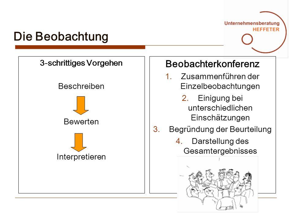 Die Beobachtung 3-schrittiges Vorgehen Beschreiben Bewerten Interpretieren Beobachterkonferenz 1.Zusammenführen der Einzelbeobachtungen 2.Einigung bei