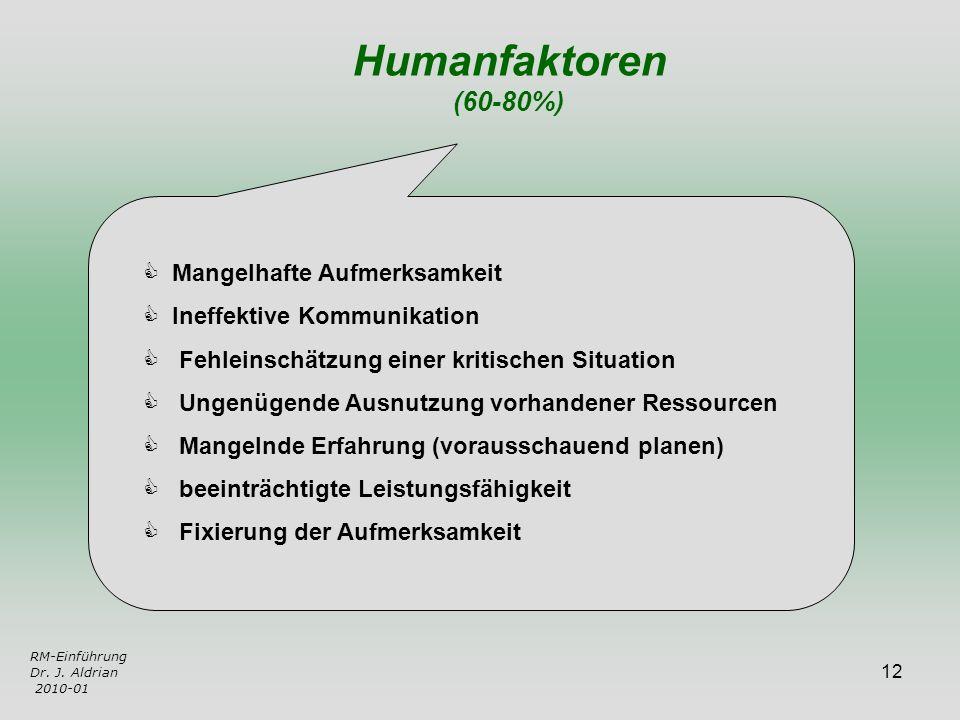 12 RM-Einführung Dr. J. Aldrian 2010-01 Humanfaktoren (60-80%) Mangelhafte Aufmerksamkeit Ineffektive Kommunikation Fehleinschätzung einer kritischen