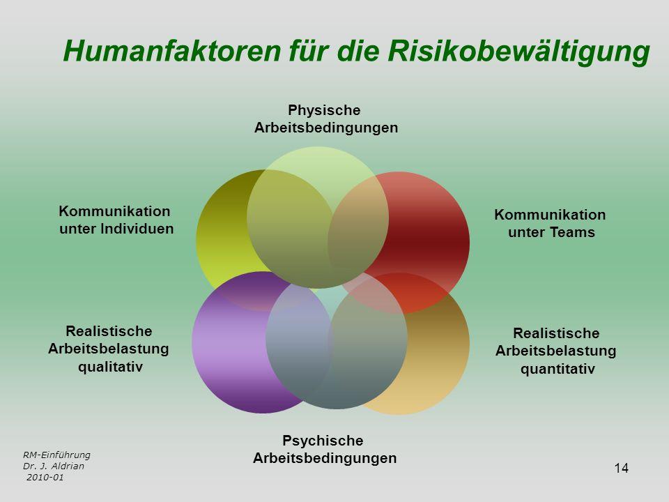14 RM-Einführung Dr. J. Aldrian 2010-01 Humanfaktoren für die Risikobewältigung Kommunikation unter Teams Realistische Arbeitsbelastung qualitativ Kom