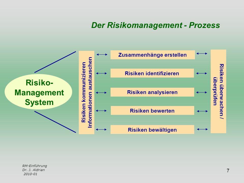 7 Risiko- Management System Zusammenhänge erstellen Risiken identifizieren Risiken analysieren Risiken bewerten Risiken bewältigen Risiken kommunizier