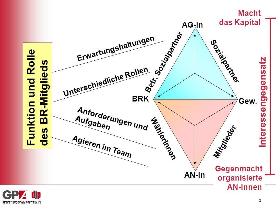 2 Funktion und Rolle des BR-Mitglieds AG-In AN-In BRK Gew.