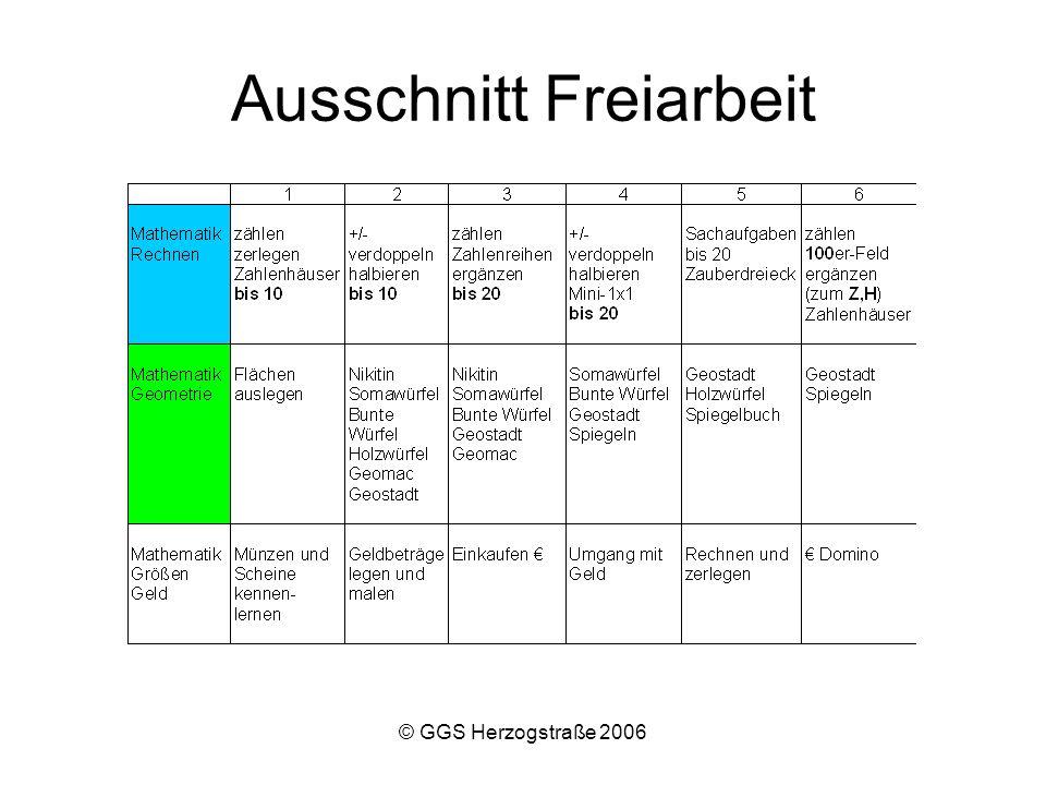 © GGS Herzogstraße 2006 Lehrer Leitgedanke: Motivierte und zufriedene Lehrer unterstützen den Lernprozess der Kinder effektiv.