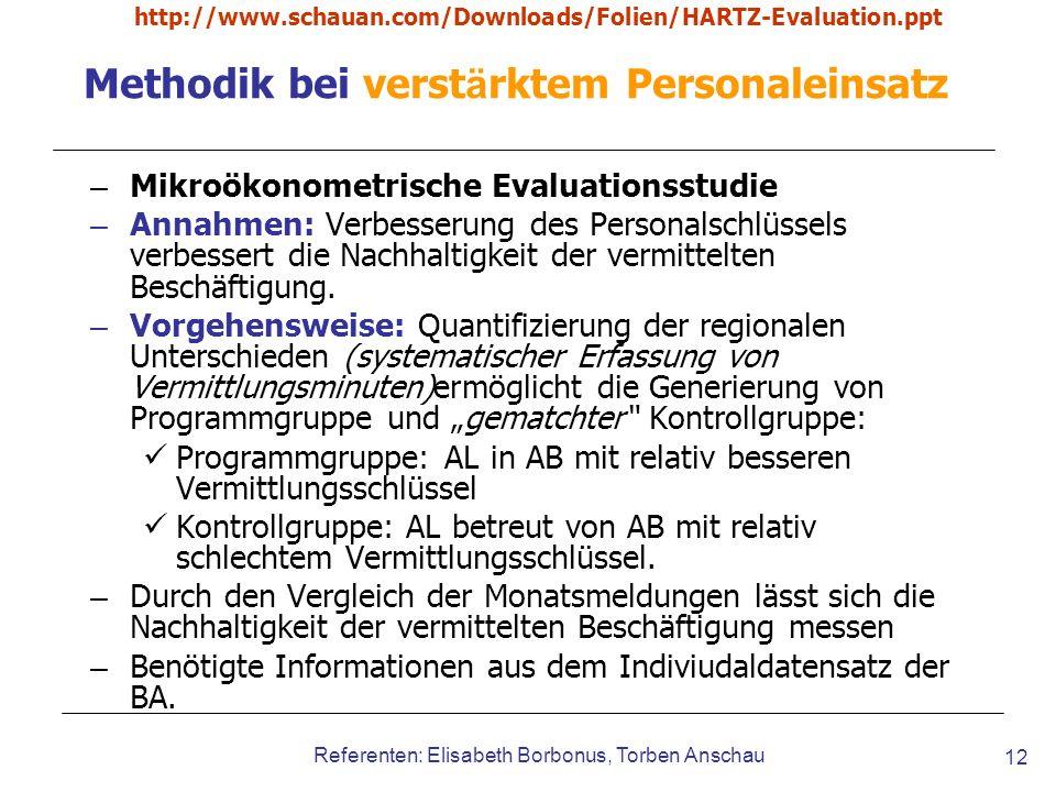 http://www.schauan.com/Downloads/Folien/HARTZ-Evaluation.ppt Referenten: Elisabeth Borbonus, Torben Anschau 12 Methodik bei verst ä rktem Personaleins