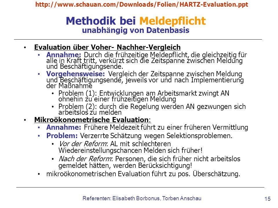 http://www.schauan.com/Downloads/Folien/HARTZ-Evaluation.ppt Referenten: Elisabeth Borbonus, Torben Anschau 15 Methodik bei Meldepflicht unabh ä ngig