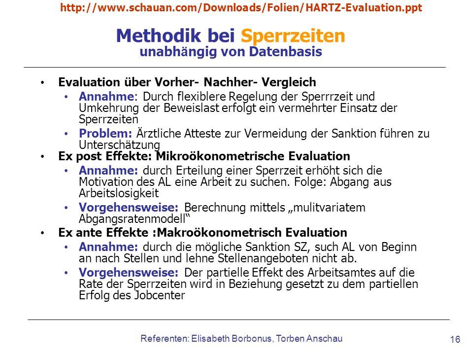 http://www.schauan.com/Downloads/Folien/HARTZ-Evaluation.ppt Referenten: Elisabeth Borbonus, Torben Anschau 16 Methodik bei Sperrzeiten unabh ä ngig v