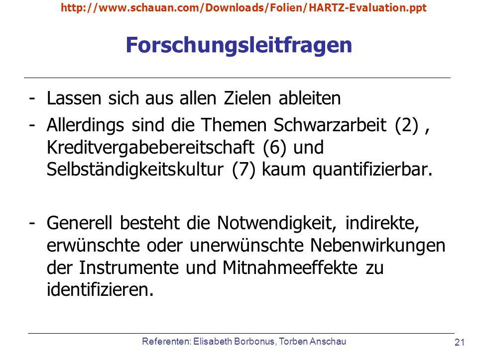 Referenten: Elisabeth Borbonus, Torben Anschau http://www.schauan.com/Downloads/Folien/HARTZ-Evaluation.ppt 21 Forschungsleitfragen -Lassen sich aus a