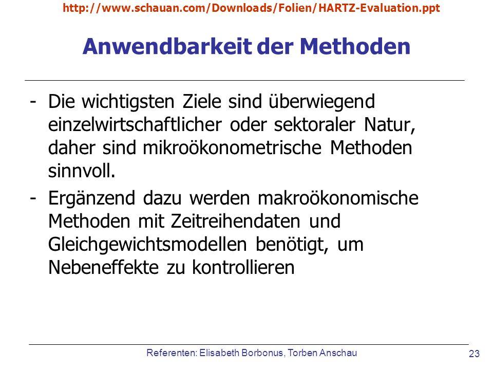 Referenten: Elisabeth Borbonus, Torben Anschau http://www.schauan.com/Downloads/Folien/HARTZ-Evaluation.ppt 23 Anwendbarkeit der Methoden -Die wichtig