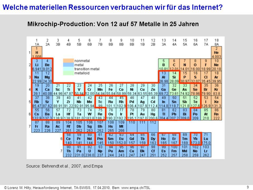 © Lorenz M. Hilty, Herausforderung Internet, TA-SWISS, 17.04.2010, Bern www.empa.ch/TSL 9 Source: Behrendt et al., 2007, and Empa Mikrochip-Production