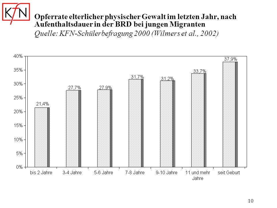 10 Opferrate elterlicher physischer Gewalt im letzten Jahr, nach Aufenthaltsdauer in der BRD bei jungen Migranten Quelle: KFN-Schülerbefragung 2000 (W
