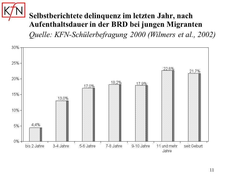 11 Selbstberichtete delinquenz im letzten Jahr, nach Aufenthaltsdauer in der BRD bei jungen Migranten Quelle: KFN-Schülerbefragung 2000 (Wilmers et al