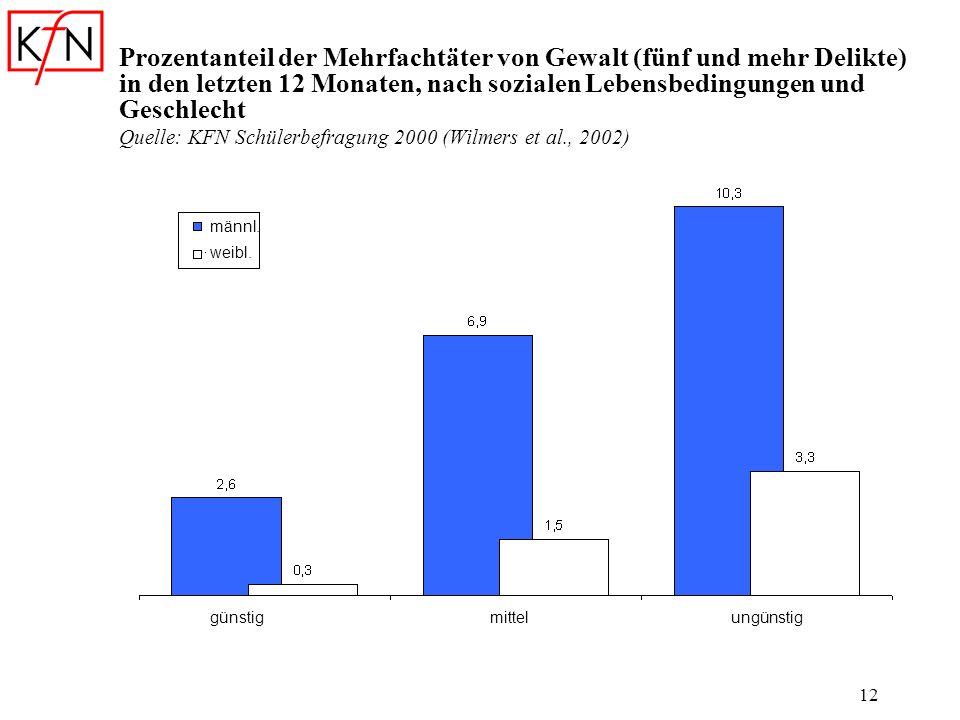 12 Prozentanteil der Mehrfachtäter von Gewalt (fünf und mehr Delikte) in den letzten 12 Monaten, nach sozialen Lebensbedingungen und Geschlecht Quelle