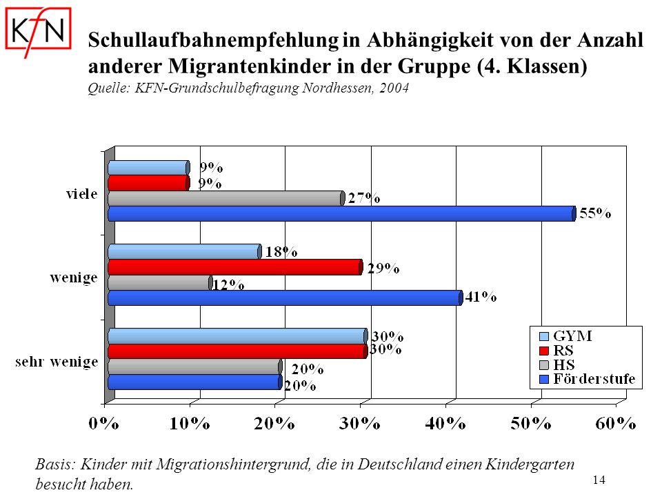 14 Schullaufbahnempfehlung in Abhängigkeit von der Anzahl anderer Migrantenkinder in der Gruppe (4. Klassen) Quelle: KFN-Grundschulbefragung Nordhesse