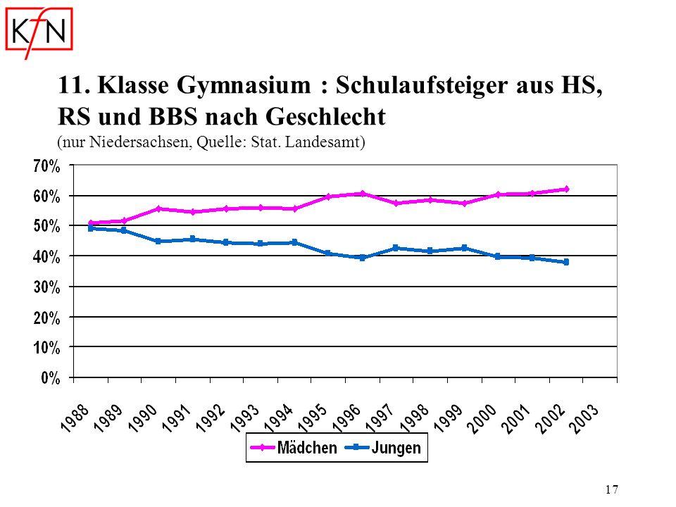 17 11. Klasse Gymnasium : Schulaufsteiger aus HS, RS und BBS nach Geschlecht (nur Niedersachsen, Quelle: Stat. Landesamt)