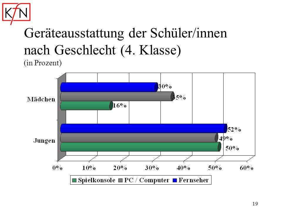 19 Geräteausstattung der Schüler/innen nach Geschlecht (4. Klasse) (in Prozent)