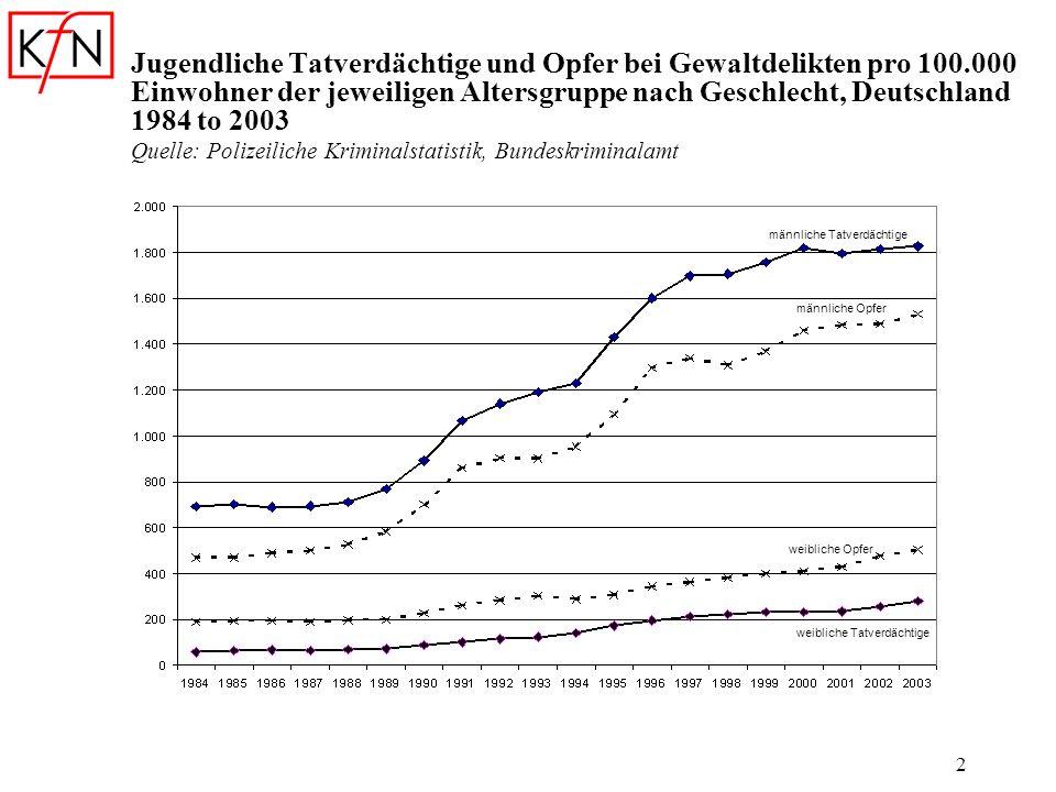 2 Jugendliche Tatverdächtige und Opfer bei Gewaltdelikten pro 100.000 Einwohner der jeweiligen Altersgruppe nach Geschlecht, Deutschland 1984 to 2003