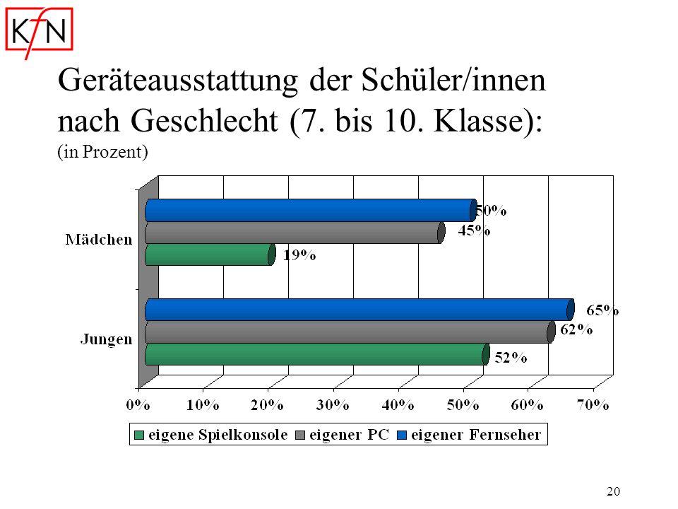20 Geräteausstattung der Schüler/innen nach Geschlecht (7. bis 10. Klasse): (in Prozent)