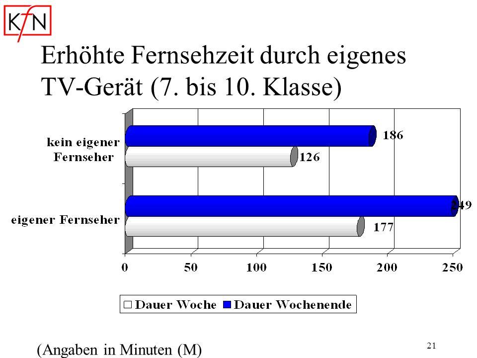 21 Erhöhte Fernsehzeit durch eigenes TV-Gerät (7. bis 10. Klasse) (Angaben in Minuten (M)