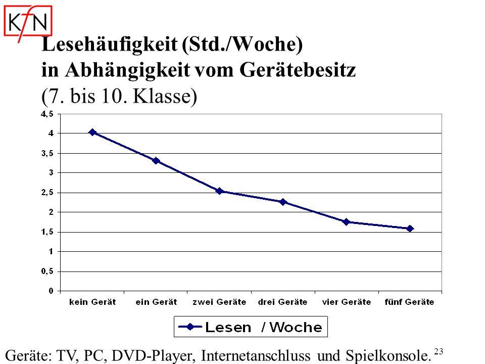 23 Lesehäufigkeit (Std./Woche) in Abhängigkeit vom Gerätebesitz (7. bis 10. Klasse) Geräte: TV, PC, DVD-Player, Internetanschluss und Spielkonsole.