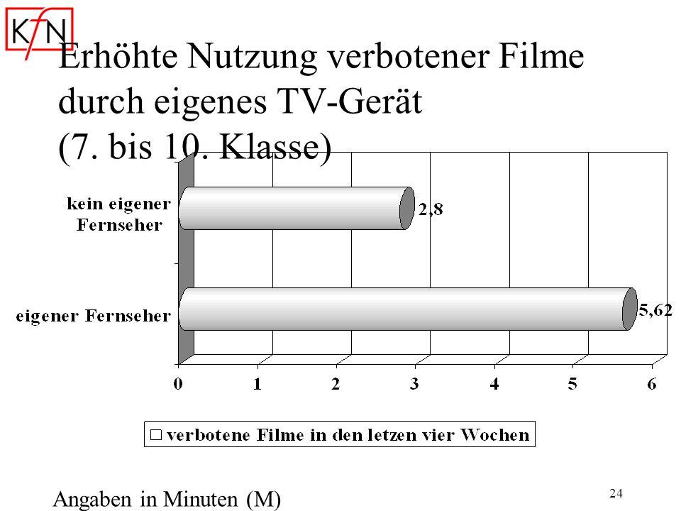 24 Erhöhte Nutzung verbotener Filme durch eigenes TV-Gerät (7. bis 10. Klasse) Angaben in Minuten (M)